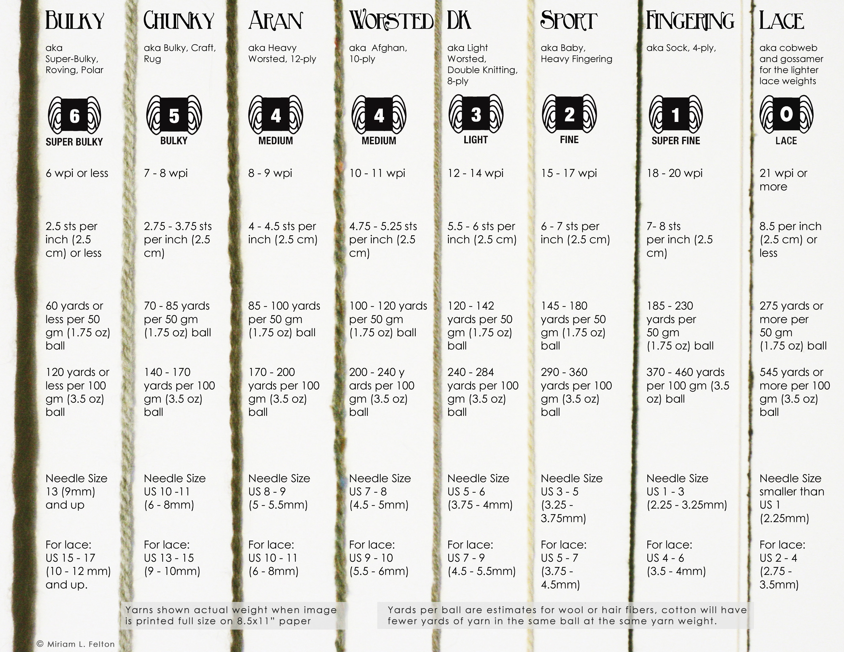 Knitting Yarn Weights Chart : Conversion charts princess of yarn